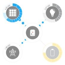Smart Meter integrated with appliace relay