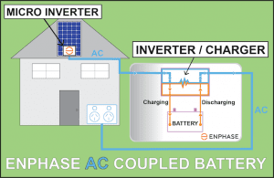 The difference between an AC & DC coupled Solar battery